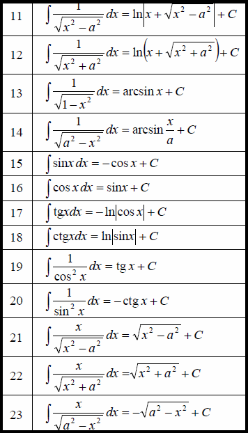 derivate tabel