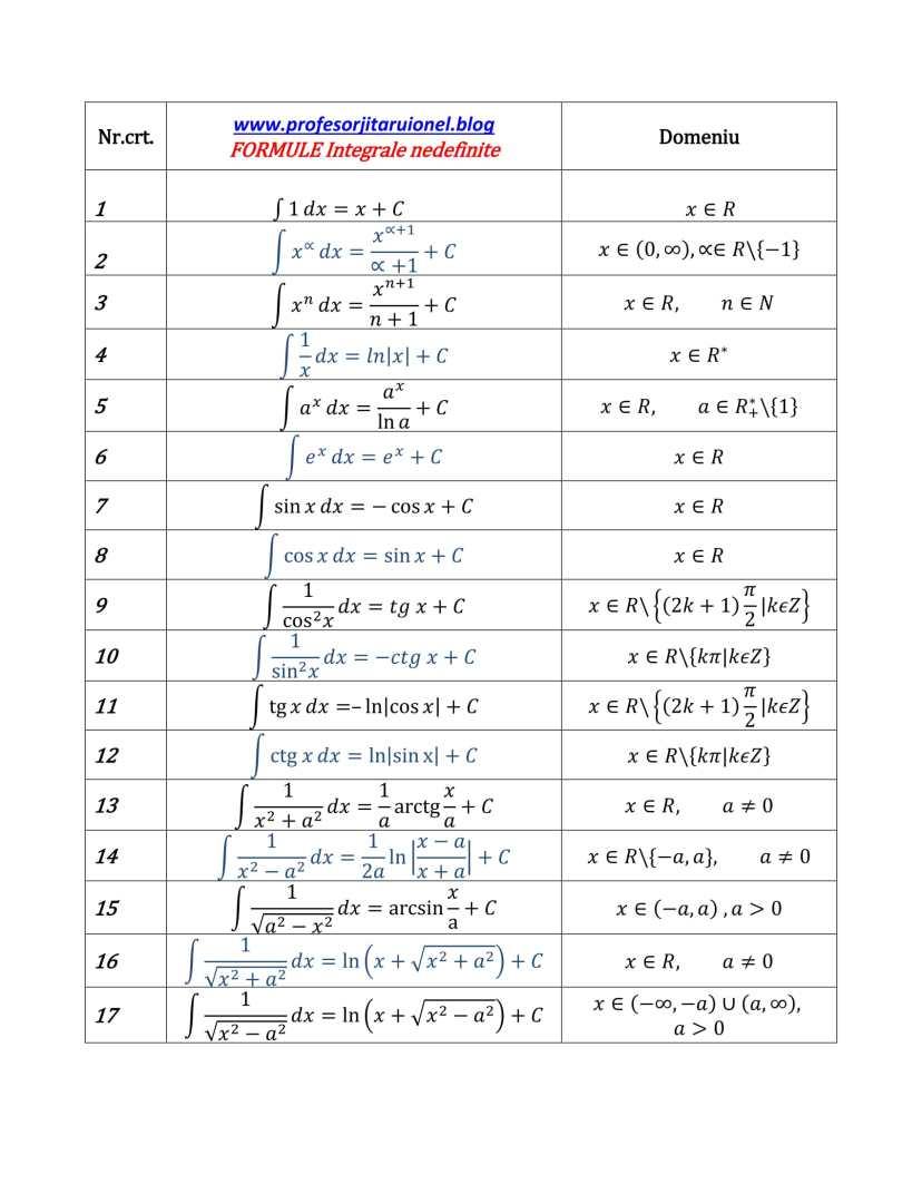 TABEL primitive uzuale (tabel FORMULE INTEGRALE) PDF-1